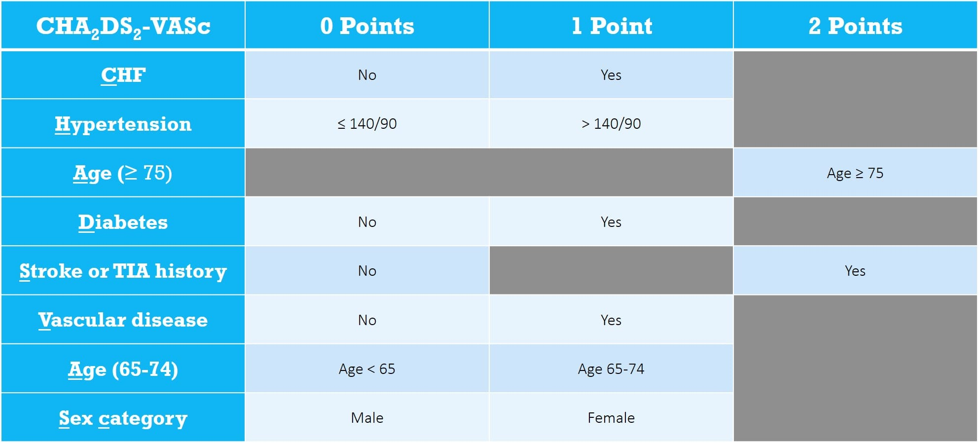 CHA2DS2VASC Score Table